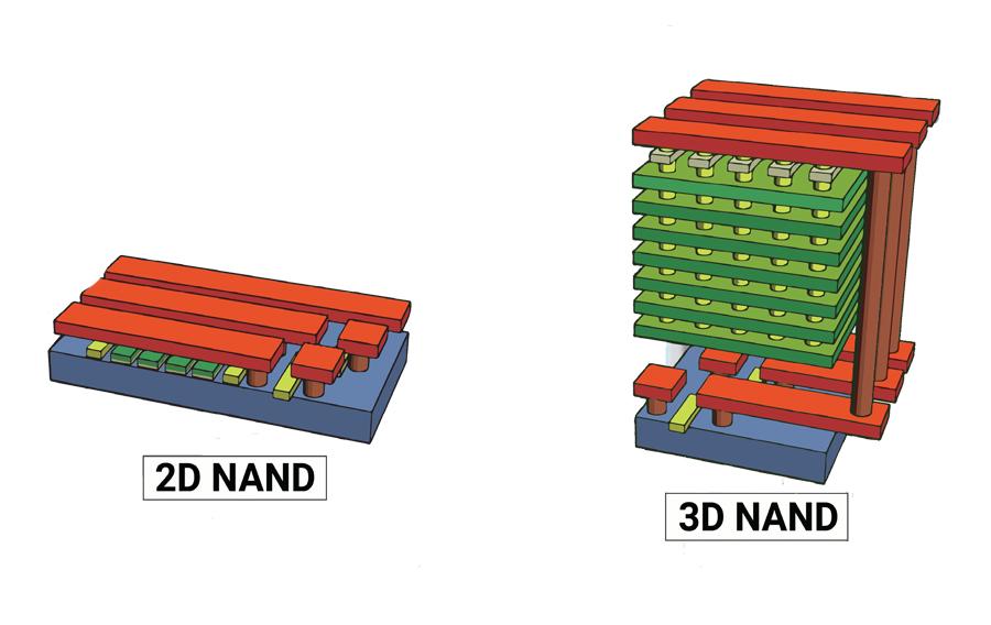 2D & 3D NAND